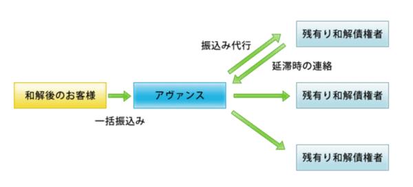 債務整理アヴァンス法務事務所口コミ・評判