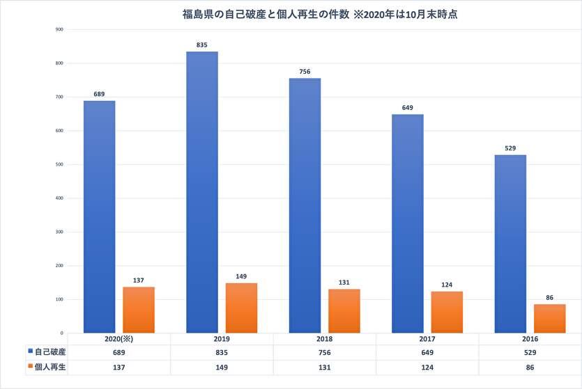 福島県の自己破産と個人再生の件数