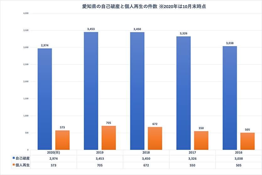 愛知県の自己破産と個人再生の件数