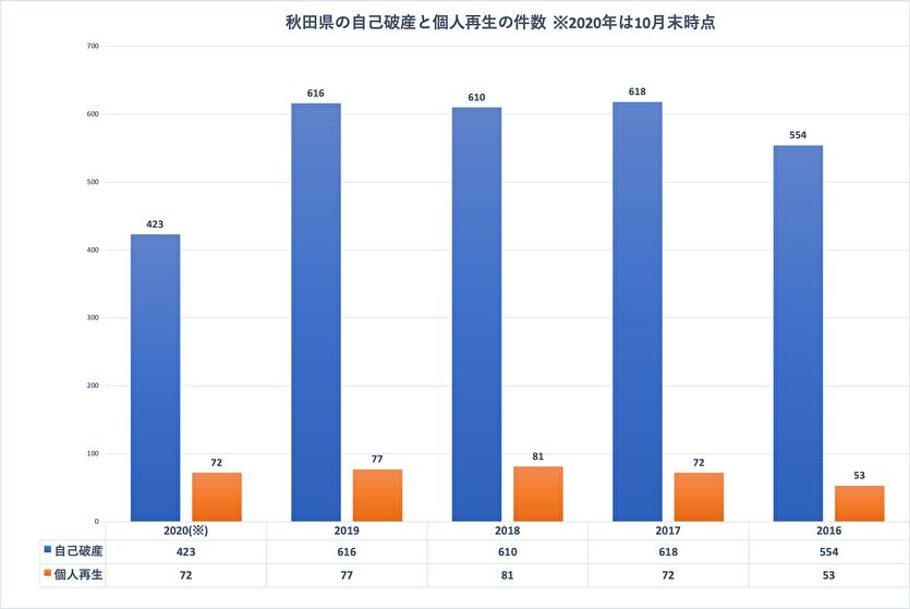 司法統計情報でわかる秋田県の債務整理の件数