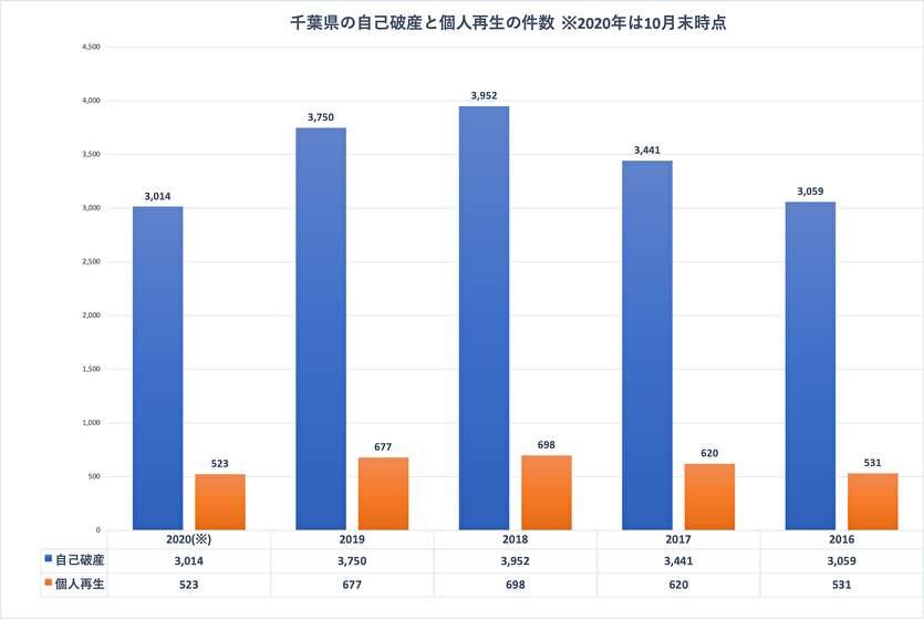 司法統計情報でわかる千葉県の債務整理の件数