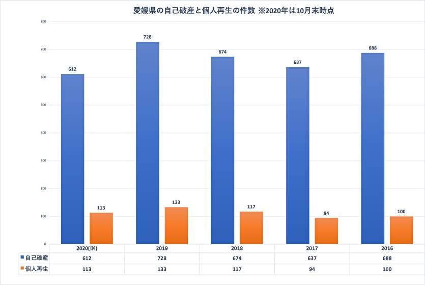 愛媛県の自己破産と個人再生の件数