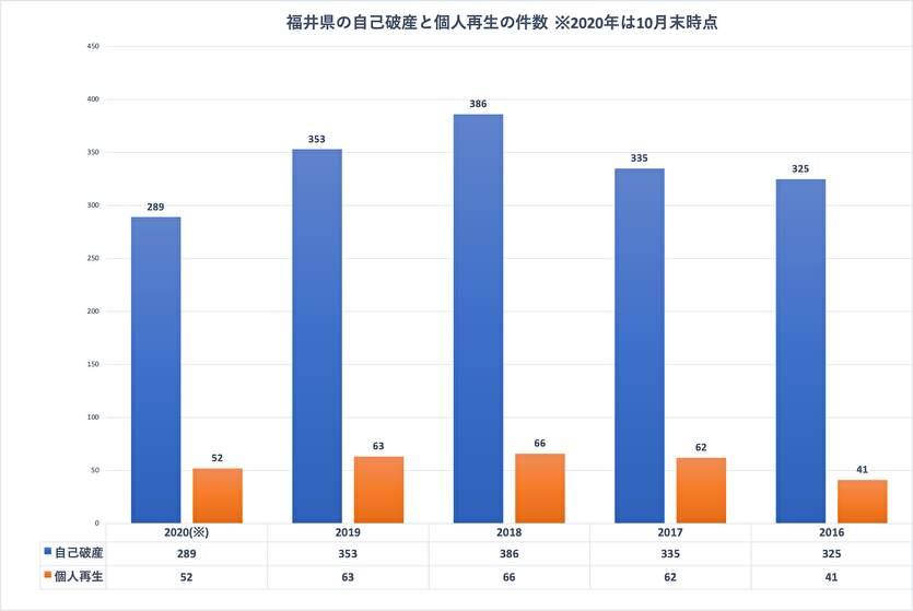 福井県の自己破産と個人再生の件数