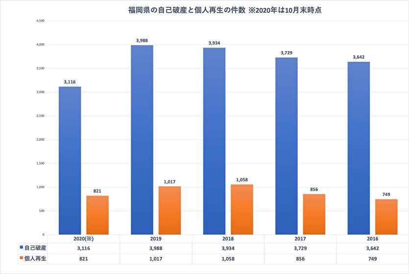 福岡県の自己破産と個人再生の件数