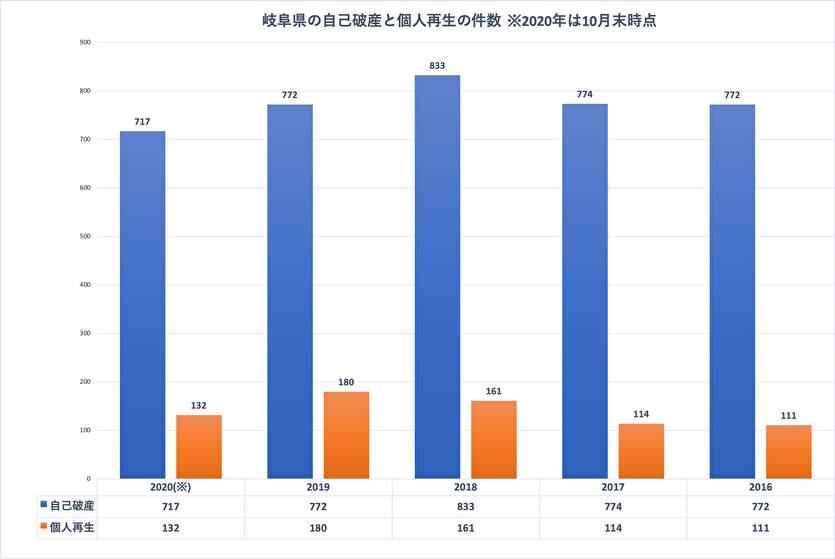 岐阜県の自己破産と個人再生の件数