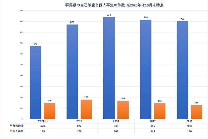 群馬県の自己破産と個人再生の件数