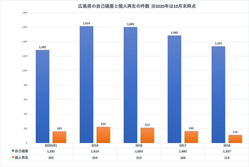 広島県の自己破産と個人再生の件数