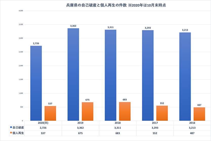 兵庫県の自己破産と個人再生の件数
