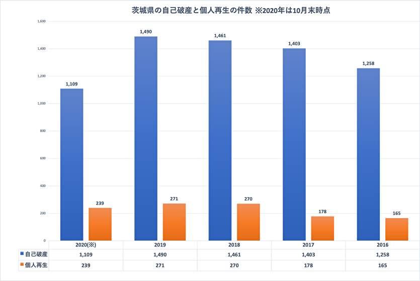 茨城県の自己破産と個人再生の件数