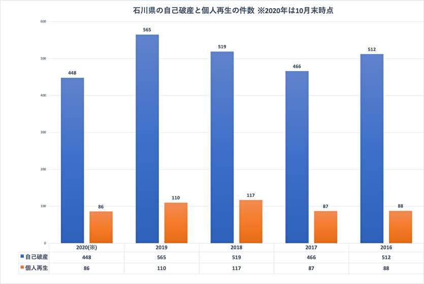 石川県の自己破産と個人再生の件数