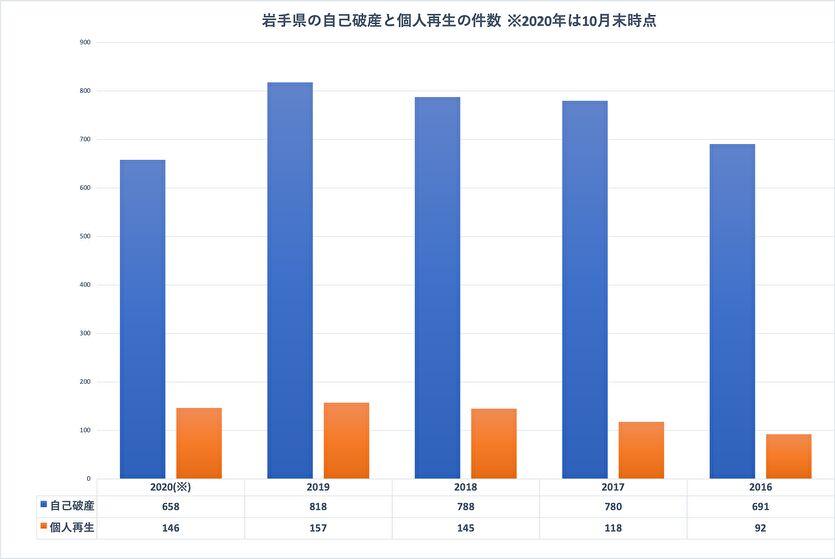 司法統計情報でわかる岩手県の債務整理の件数