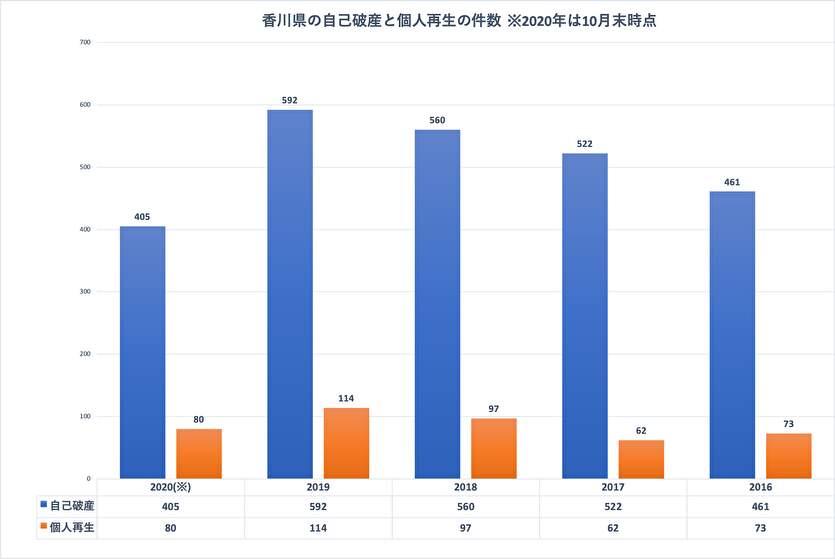 香川県の自己破産と個人再生の件数