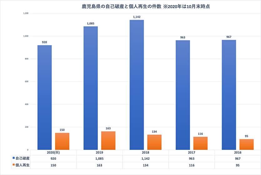 鹿児島県の自己破産と個人再生の件数