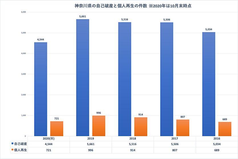 神奈川県の自己破産と個人再生の件数