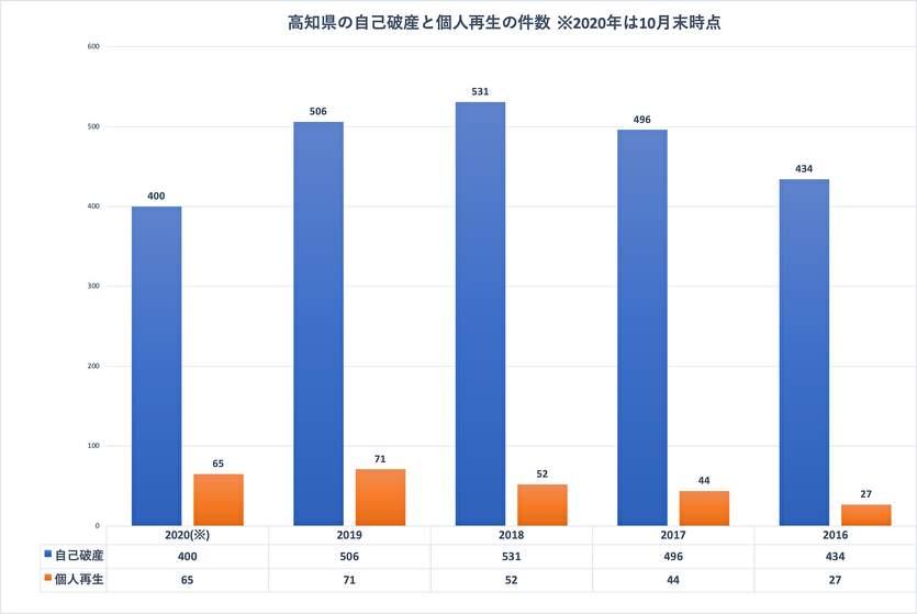 司法統計情報でわかる高知県の債務整理の件数