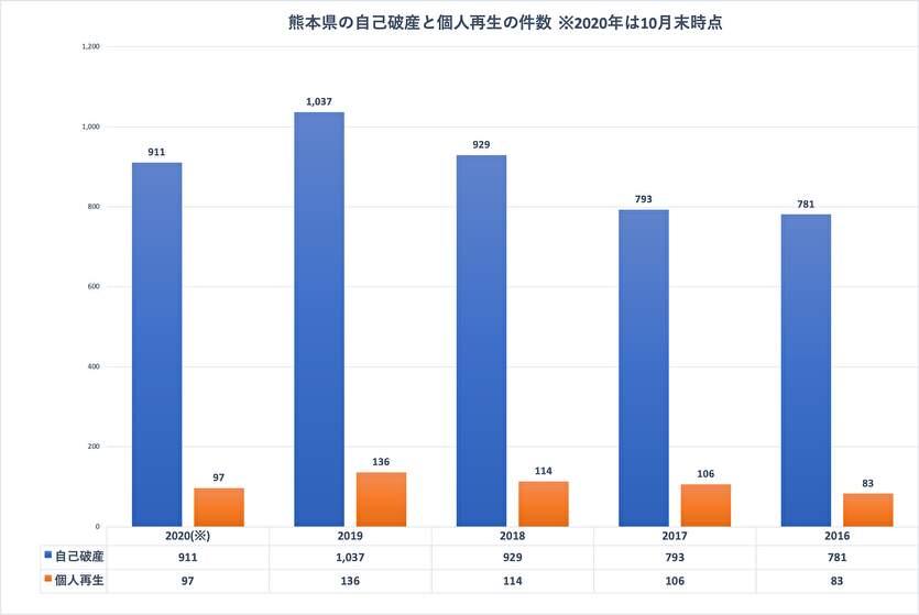 熊本県の自己破産と個人再生の件数