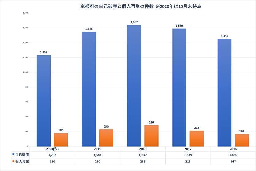 京都府の自己破産と個人再生の件数