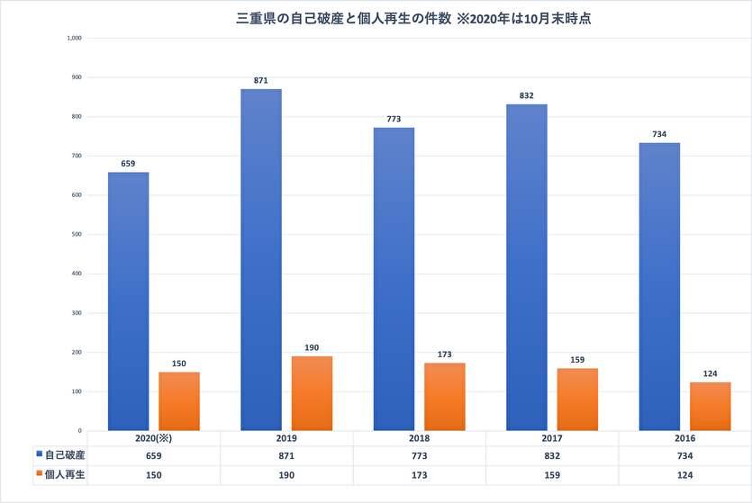 三重県の自己破産と個人再生の件数