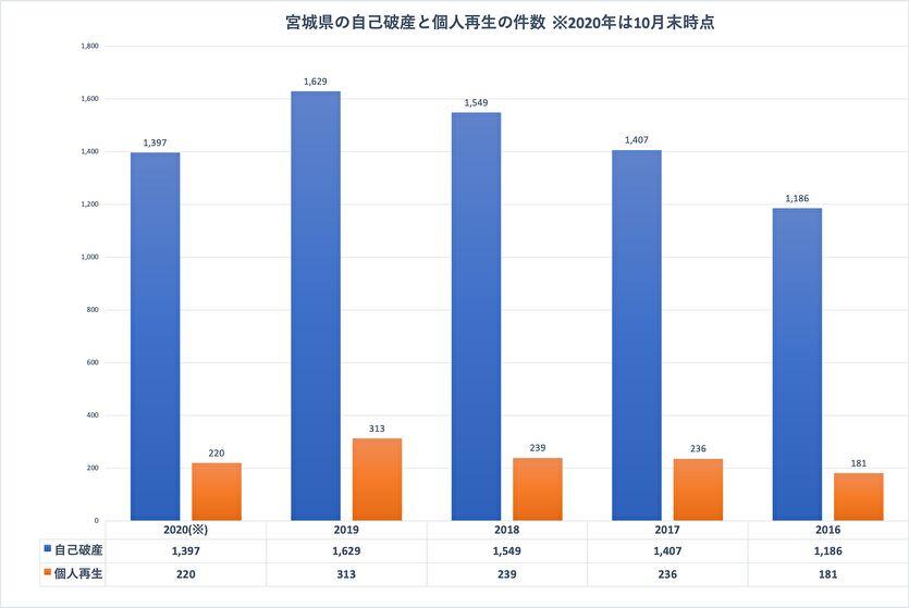 宮城県の自己破産と個人再生の件数