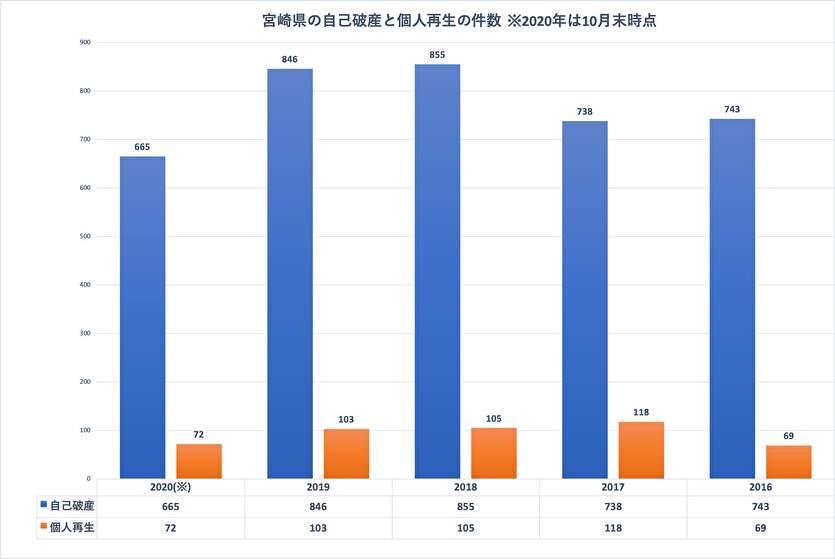 宮崎県の自己破産と個人再生の件数