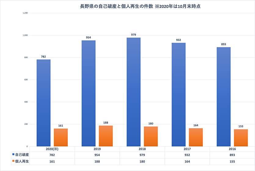 長野県の自己破産と個人再生の件数