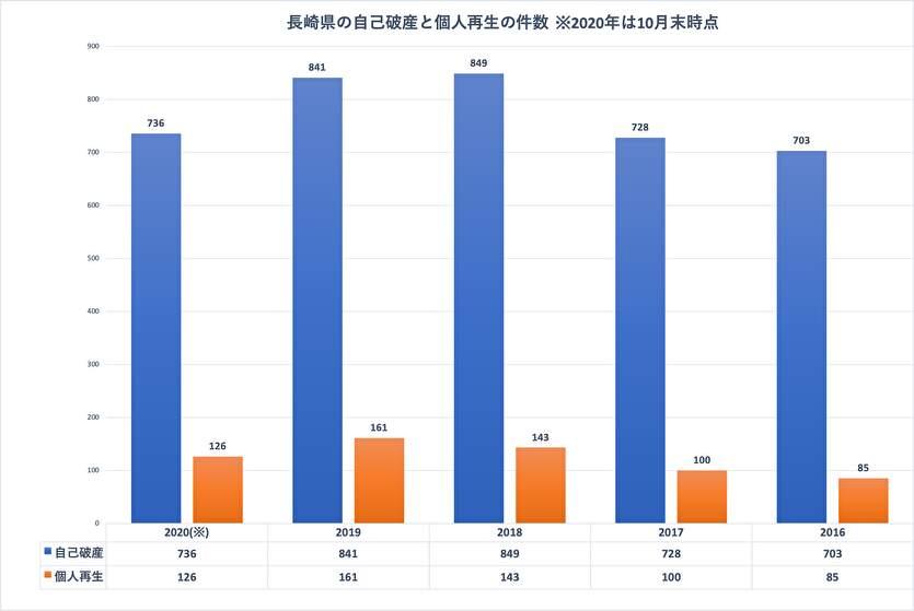 長崎県の自己破産と個人再生の件数