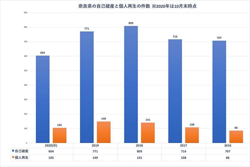 奈良県の自己破産と個人再生の件数