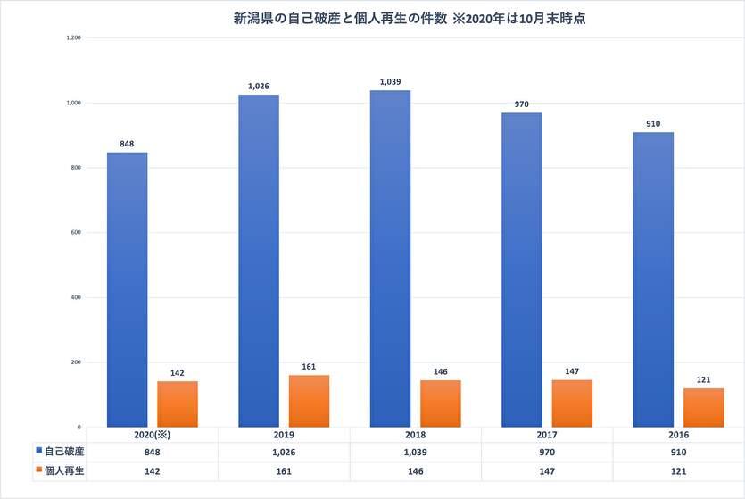 新潟県の自己破産と個人再生の件数