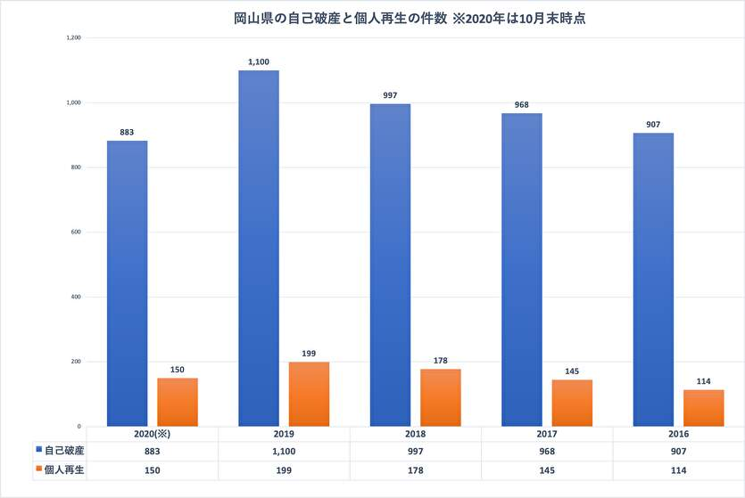 岡山県の自己破産と個人再生の件数