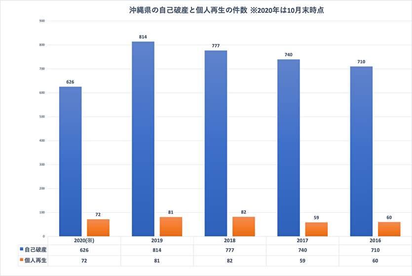 司法統計情報でわかる沖縄県の債務整理の件数