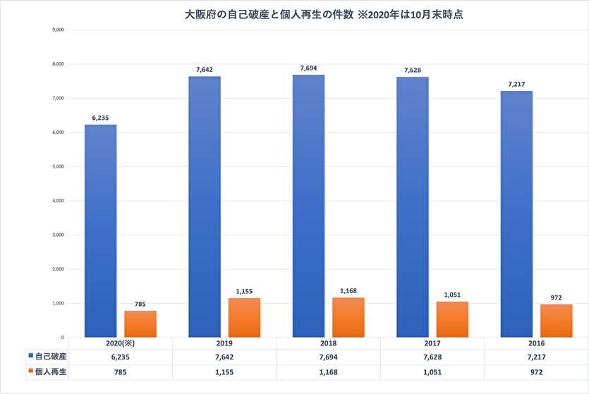 大阪府の自己破産と個人再生の件数