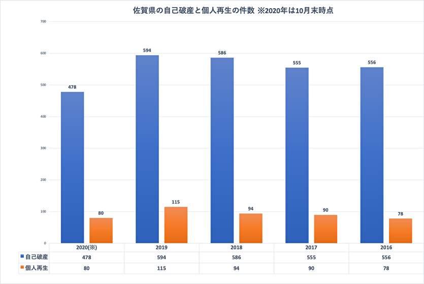 佐賀県の自己破産と個人再生の件数