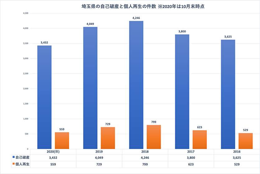 埼玉県の自己破産と個人再生の件数