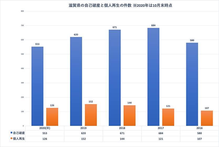 滋賀県の自己破産と個人再生の件数
