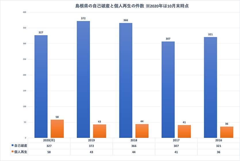 島根県の自己破産と個人再生の件数