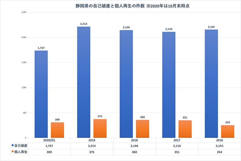 静岡県の自己破産と個人再生の件数