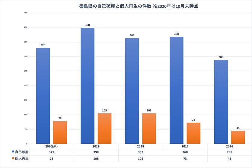 徳島県の自己破産と個人再生の件数