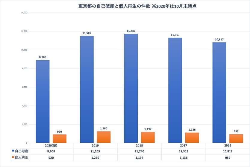 東京都の自己破産と個人再生の件数