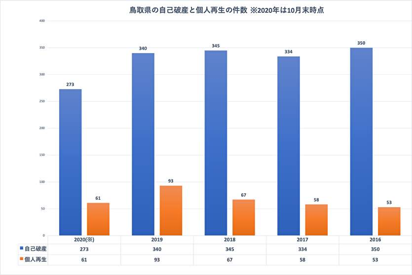 鳥取県の自己破産と個人再生の件数