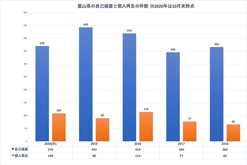 司法統計情報でわかる富山県の債務整理の件数