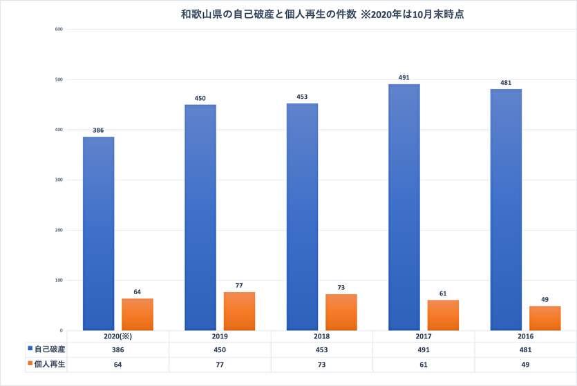和歌山県のに自己破産と個人再生の件数