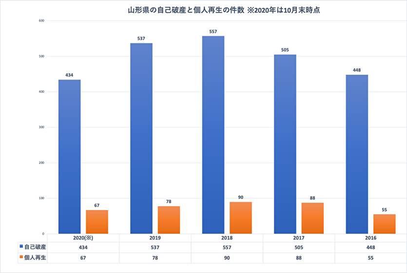 山形県の自己破産と個人再生の件数