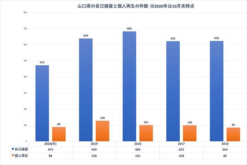 司法統計情報でわかる山口県の債務整理の件数