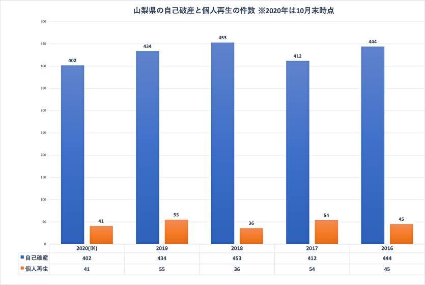 山梨県の自己破産と個人再生の件数