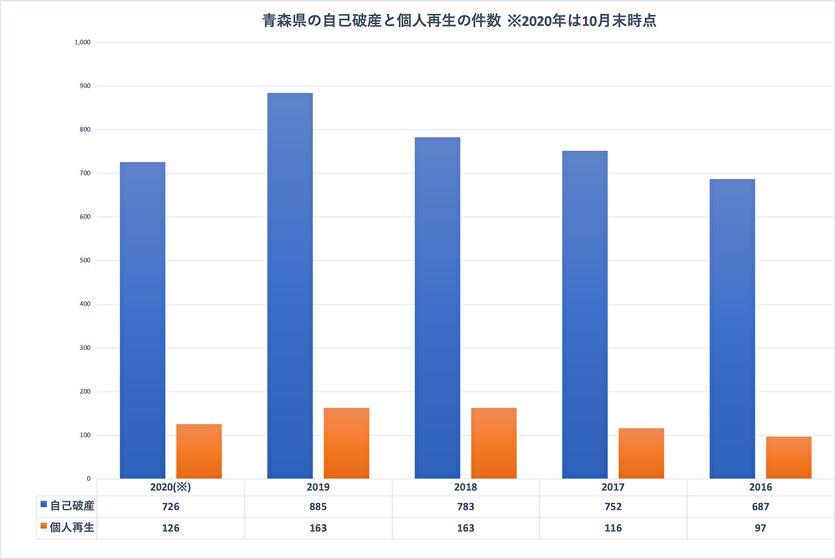 青森県の自己破産と個人再生の件数