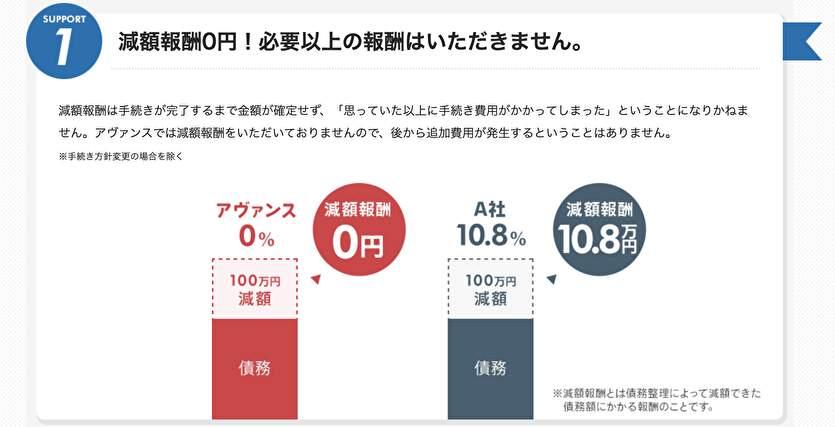 減額報酬0円!