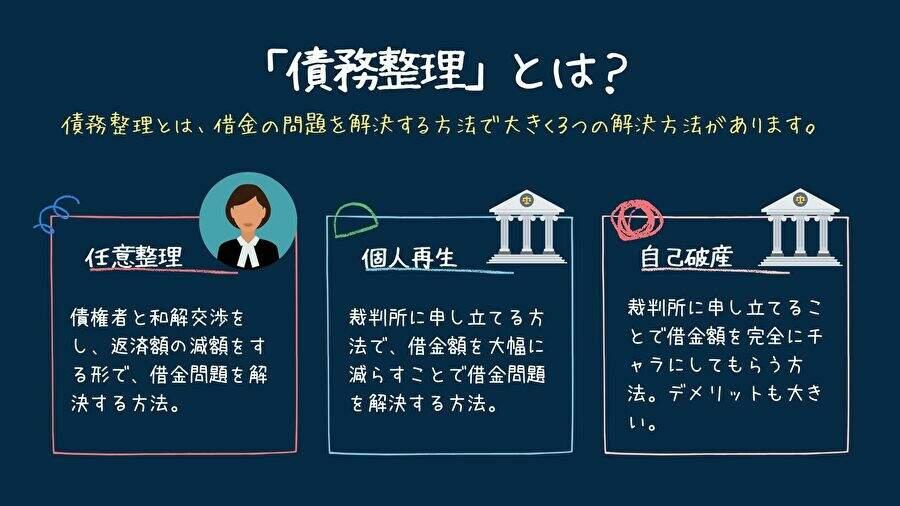 債務整理とは?4つの債務整理の種類をメリット・デメリットでわかりやすく解説!