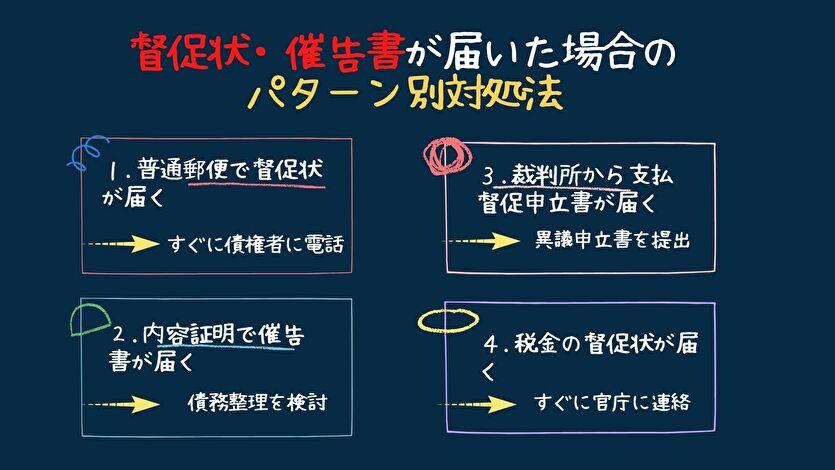 督促状・催告書が届いた場合のパターン別対処法